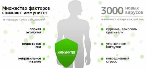 Признаки снижения иммунитета: симптомы, причины,