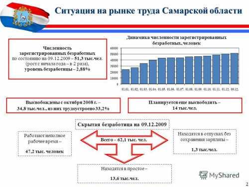 Самарский рынок труда