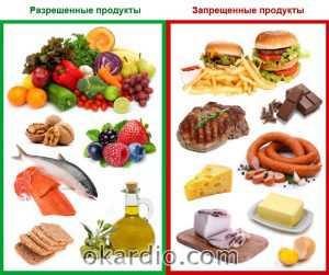 Список продуктов которые помог предотвратить возникновения инсульта