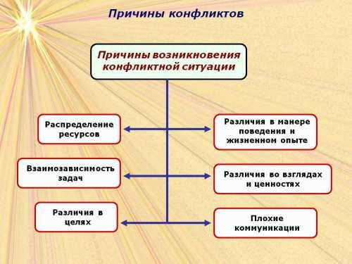 Причины конфликтов
