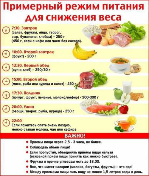 Правильное питание для снижения веса, в чём