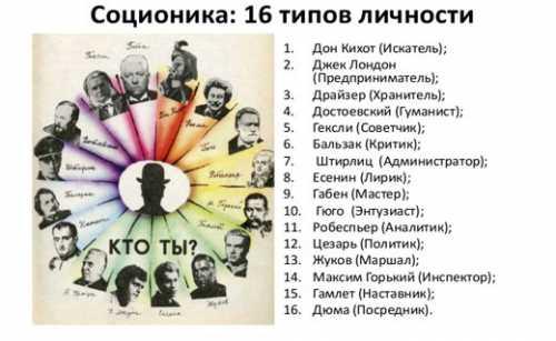 Тест: 16 типов личности